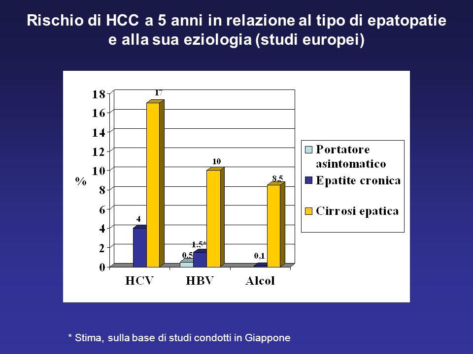 Rischio di HCC a 5 anni in relazione al tipo di epatopatie e alla sua eziologia (studi europei) * Stima, sulla base di studi condotti in Giappone