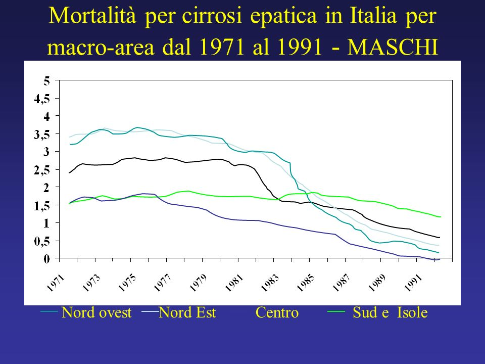 Mortalità per cirrosi epatica in Italia per macro-area dal 1971 al 1991 - MASCHI Nord ovestNord EstCentroSud e Isole
