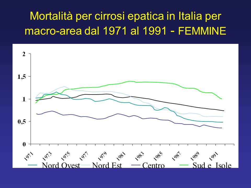 Mortalità per cirrosi epatica in Italia per macro-area dal 1971 al 1991 - FEMMINE Nord OvestNord EstCentroSud e Isole