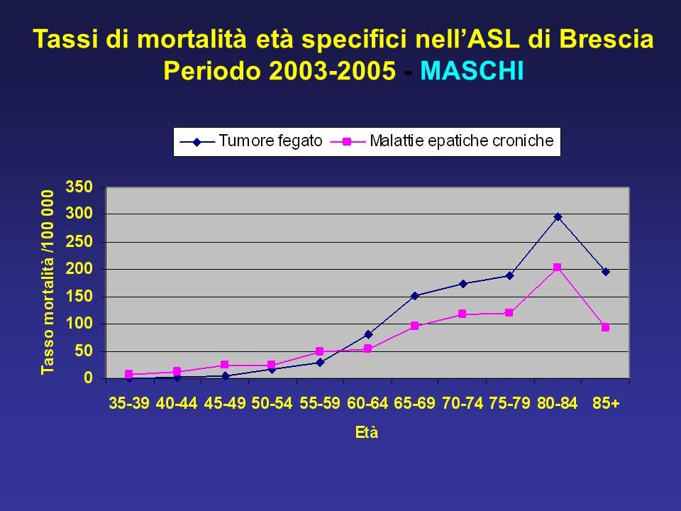 Tassi di mortalità età specifici nellASL di Brescia Periodo 2003-2005 - MASCHI