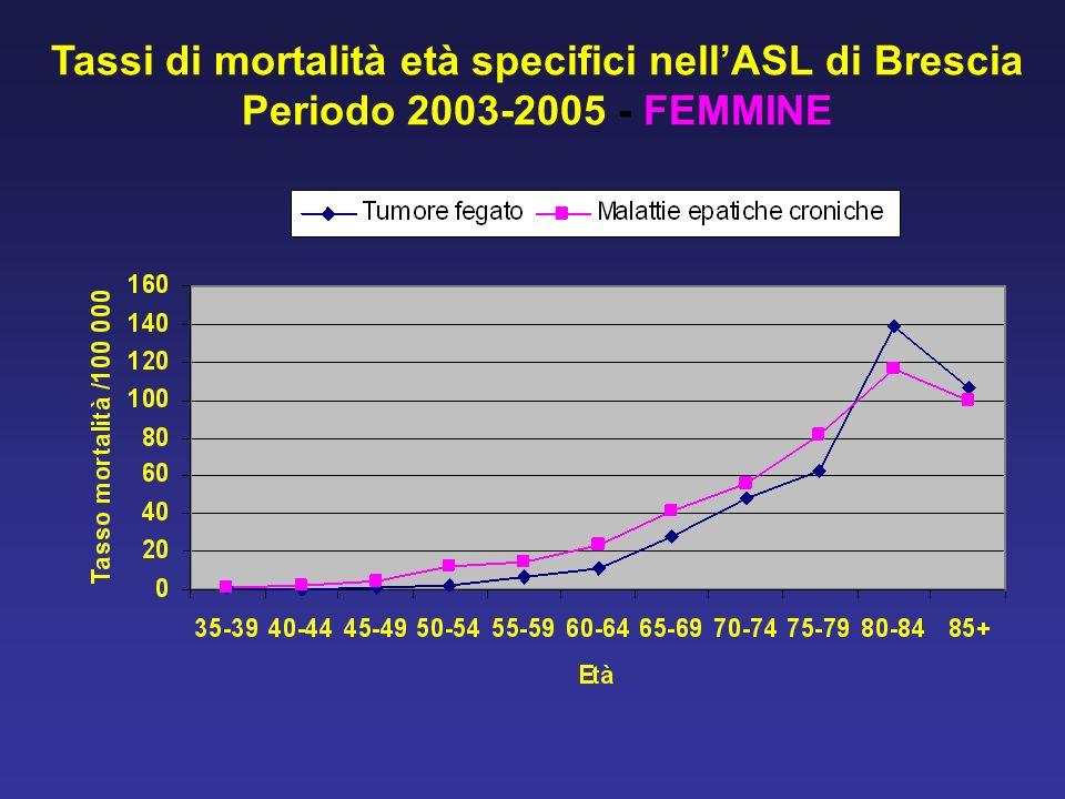 Tassi di mortalità età specifici nellASL di Brescia Periodo 2003-2005 - FEMMINE