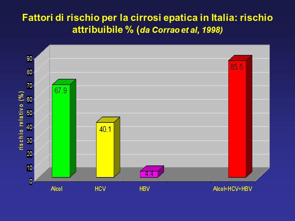 Fattori di rischio per la cirrosi epatica in Italia: rischio attribuibile % ( da Corrao et al, 1998)
