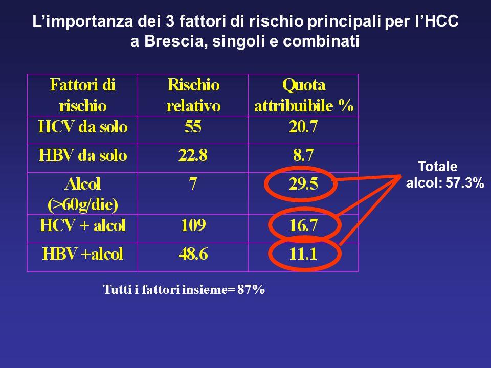 Limportanza dei 3 fattori di rischio principali per lHCC a Brescia, singoli e combinati Totale alcol: 57.3% Tutti i fattori insieme= 87%