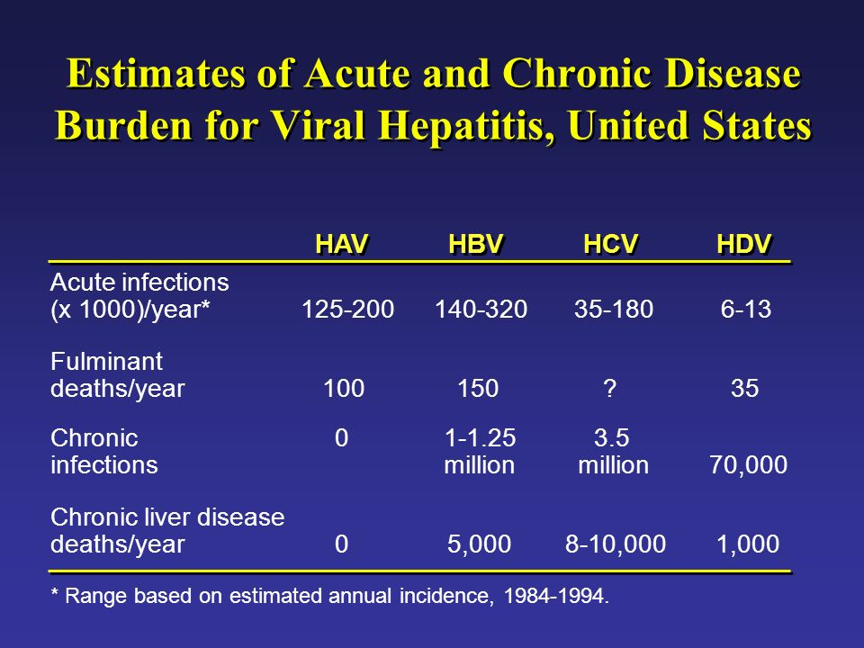 Estimates of Acute and Chronic Disease Burden for Viral Hepatitis, United States HAV HBV HCV HDV Acute infections (x 1000)/year*125-200140-32035-1806-13 Fulminant deaths/year100150?35 Chronic infections 01-1.25 million 3.5 million70,000 Chronic liver disease deaths/year05,0008-10,0001,000 * Range based on estimated annual incidence, 1984-1994.
