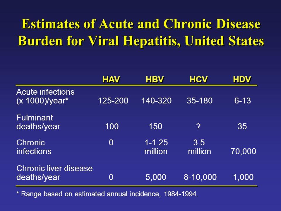 Estimates of Acute and Chronic Disease Burden for Viral Hepatitis, United States HAV HBV HCV HDV Acute infections (x 1000)/year*125-200140-32035-1806-