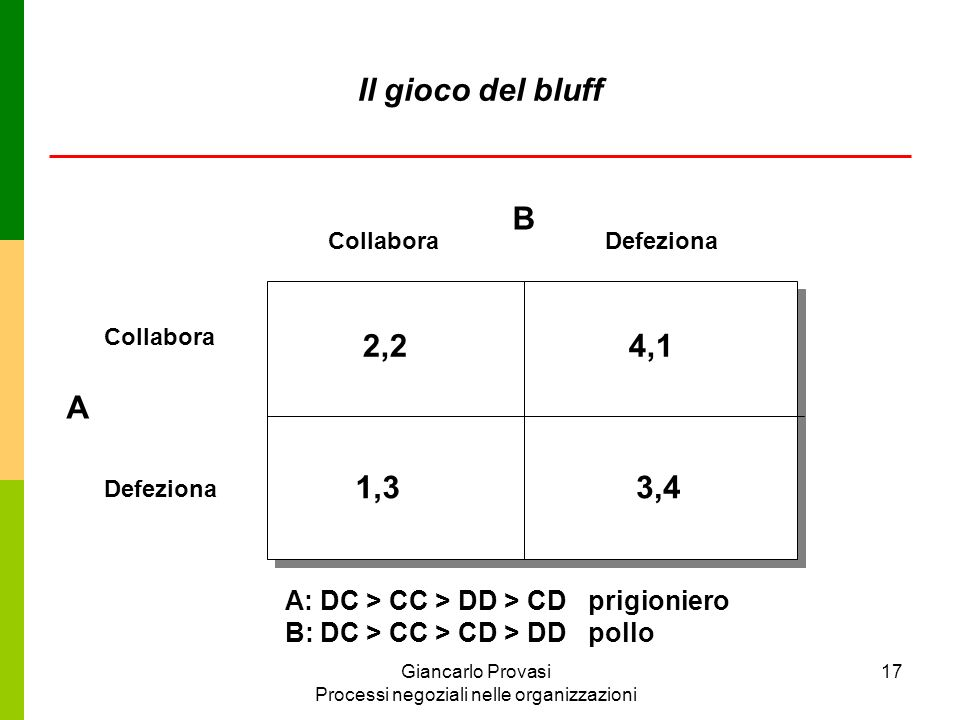 Giancarlo Provasi Processi negoziali nelle organizzazioni 17 Collabora Defeziona Collabora Defeziona B A 2,24,1 1,33,4 A: DC > CC > DD > CD prigionier