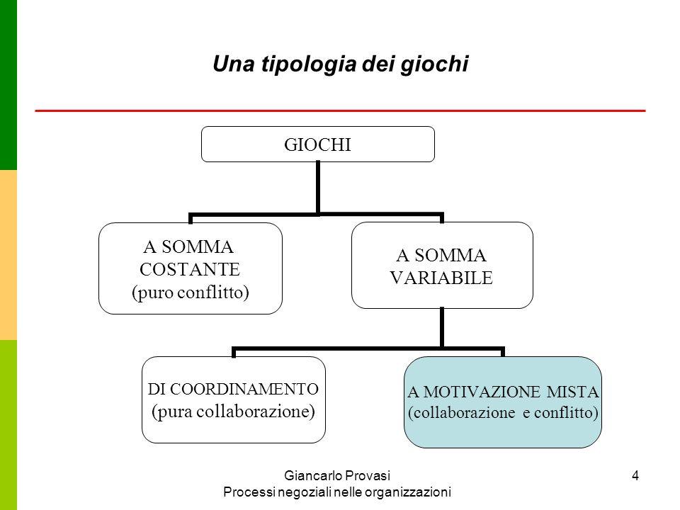 Giancarlo Provasi Processi negoziali nelle organizzazioni 4 GIOCHI A SOMMA COSTANTE (puro conflitto) A SOMMA VARIABILE A MOTIVAZIONE MISTA (collaboraz