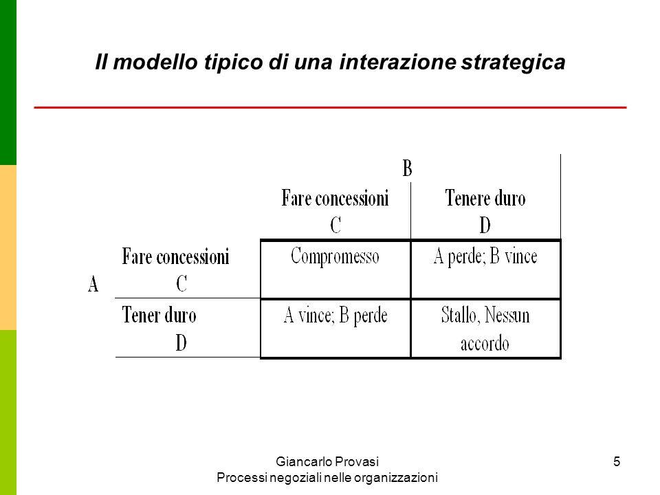 Giancarlo Provasi Processi negoziali nelle organizzazioni 6 C = fare concessioni o tener conto delle richieste dellaltro.