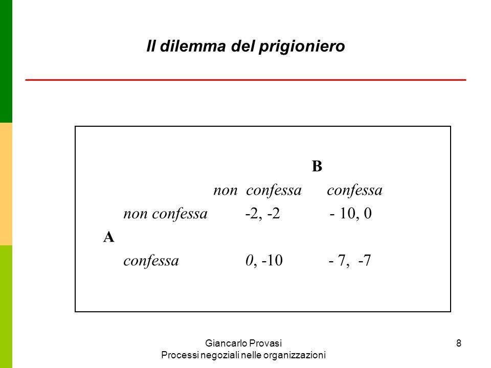 Giancarlo Provasi Processi negoziali nelle organizzazioni 9 Collabora Defeziona Collabora Defeziona B A 2,24,1 1,4 3,3 Ordine delle preferenze: DC > CC > DD > CD Lordine di preferenze del dilemma del prigioniero