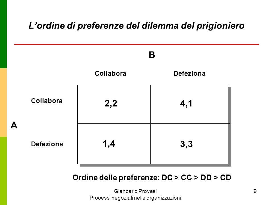 Giancarlo Provasi Processi negoziali nelle organizzazioni 10 Data la matrice del gioco e lordine conseguente delle preferenze, nel dilemma del prigioniero ciascun giocatore ha una strategia dominante, ovvero una strategia raziona- le da adottare quale che sia la strategia dellaltro: defezio- nare.