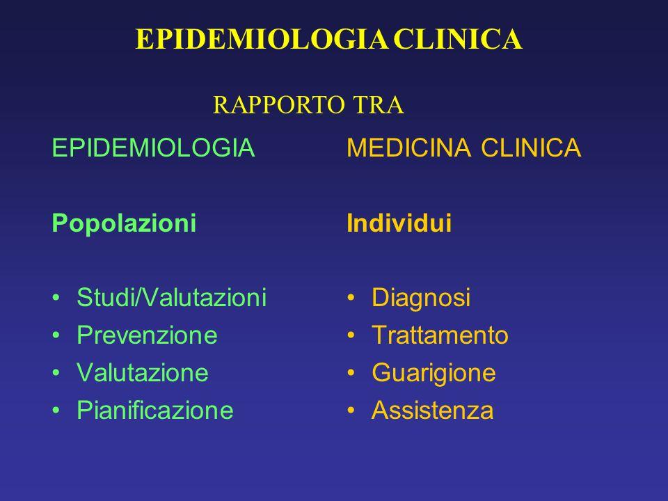 EPIDEMIOLOGIA Popolazioni Studi/Valutazioni Prevenzione Valutazione Pianificazione MEDICINA CLINICA Individui Diagnosi Trattamento Guarigione Assistenza RAPPORTO TRA EPIDEMIOLOGIA CLINICA