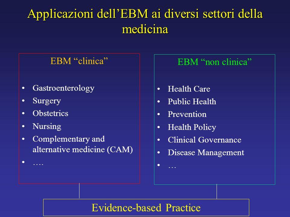Applicazioni dellEBM ai diversi settori della medicina EBM clinica Gastroenterology Surgery Obstetrics Nursing Complementary and alternative medicine