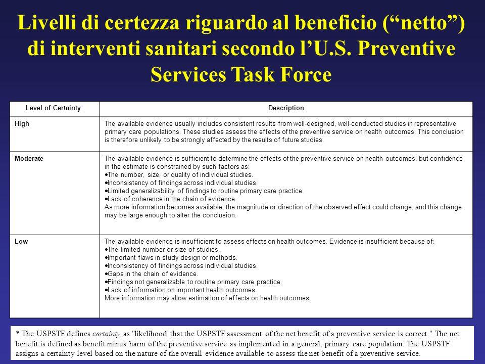 Livelli di certezza riguardo al beneficio (netto) di interventi sanitari secondo lU.S. Preventive Services Task Force Level of Certainty**Description