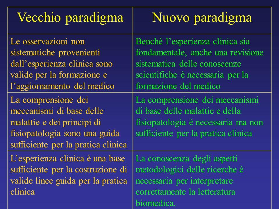 Vecchio paradigmaNuovo paradigma Le osservazioni non sistematiche provenienti dallesperienza clinica sono valide per la formazione e laggiornamento de