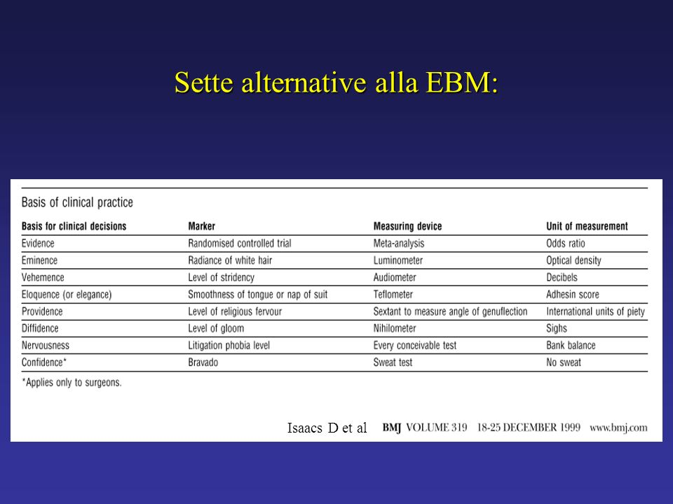 Sette alternative alla EBM: Isaacs D et al