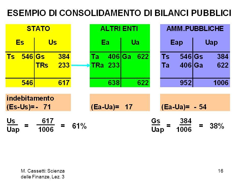 M. Cassetti: Scienza delle Finanze, Lez. 3 16