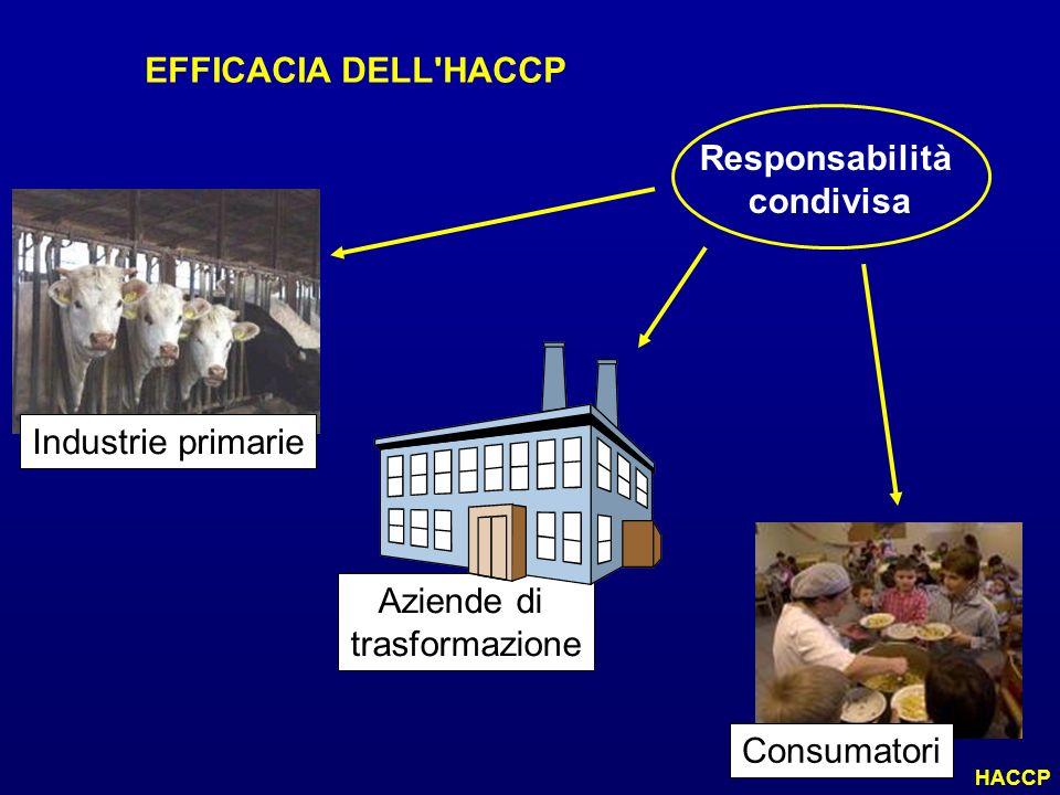 EFFICACIA DELL'HACCP Industrie primarie Aziende di trasformazione Consumatori Responsabilità condivisa HACCP