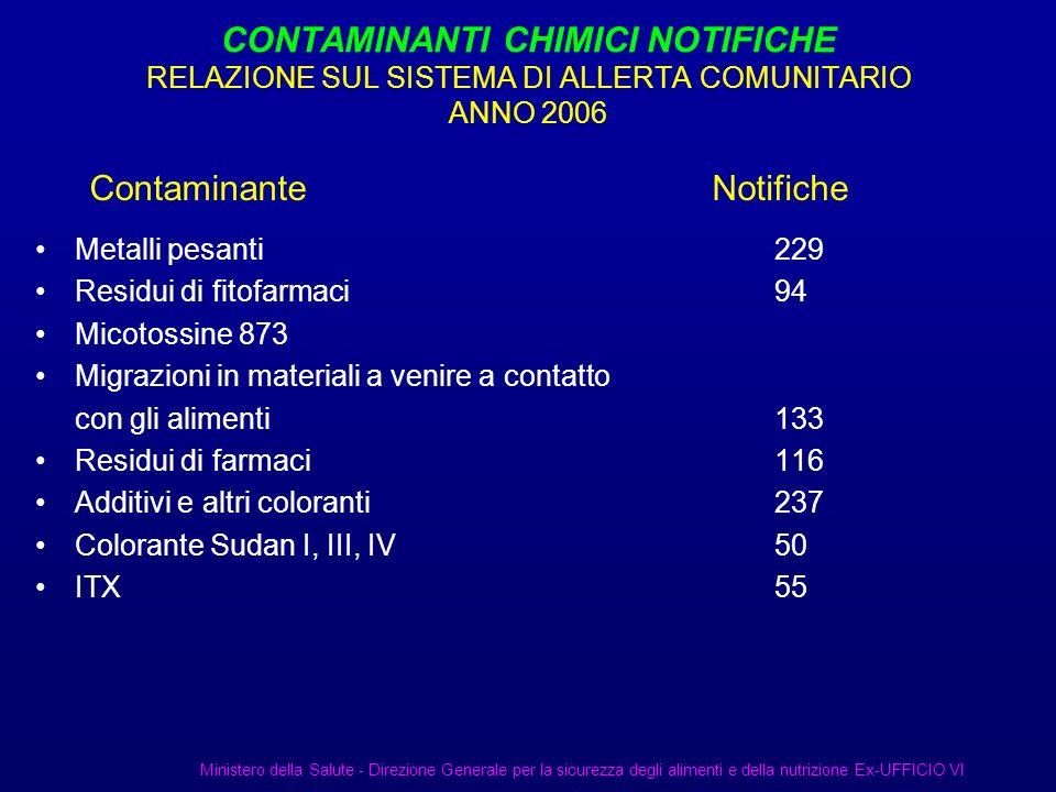Metalli pesanti 229 Residui di fitofarmaci 94 Micotossine 873 Migrazioni in materiali a venire a contatto con gli alimenti133 Residui di farmaci 116 A