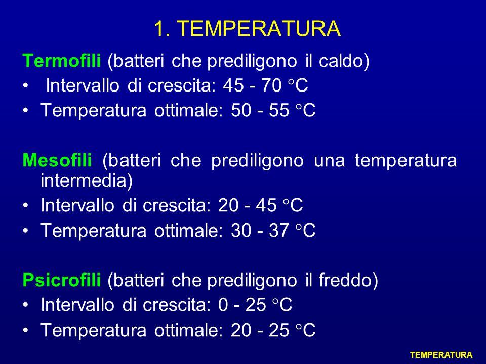 1. TEMPERATURA Termofili (batteri che prediligono il caldo) Intervallo di crescita: 45 - 70 °C Temperatura ottimale: 50 - 55 °C Mesofili (batteri che