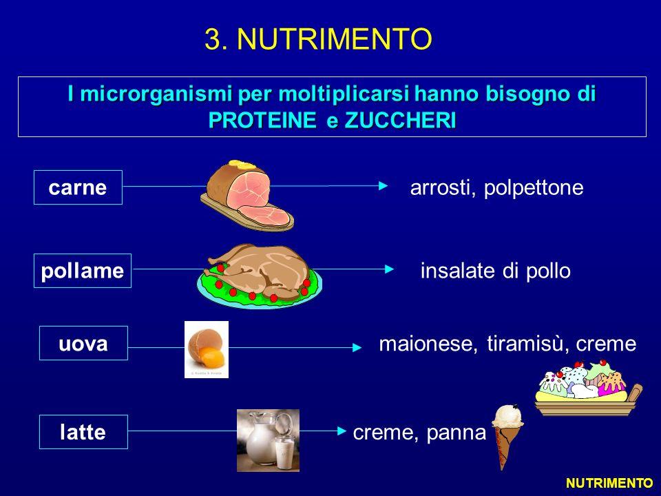 insalate di pollo maionese, tiramisù, creme I microrganismi per moltiplicarsi hanno bisogno di PROTEINE e ZUCCHERI arrosti, polpettone latte carne cre