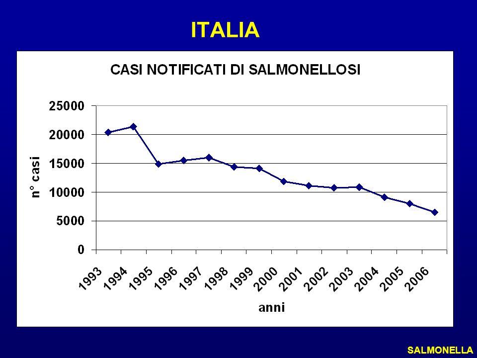 ITALIA SALMONELLA