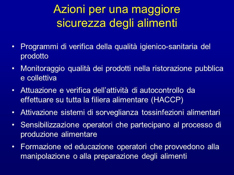 Azioni per una maggiore sicurezza degli alimenti Programmi di verifica della qualità igienico-sanitaria del prodotto Monitoraggio qualità dei prodotti