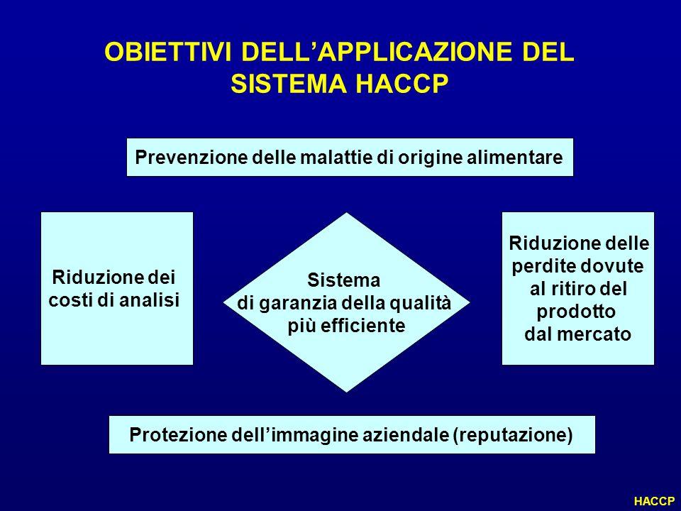 OBIETTIVI DELLAPPLICAZIONE DEL SISTEMA HACCP Prevenzione delle malattie di origine alimentare Sistema di garanzia della qualità più efficiente Riduzio