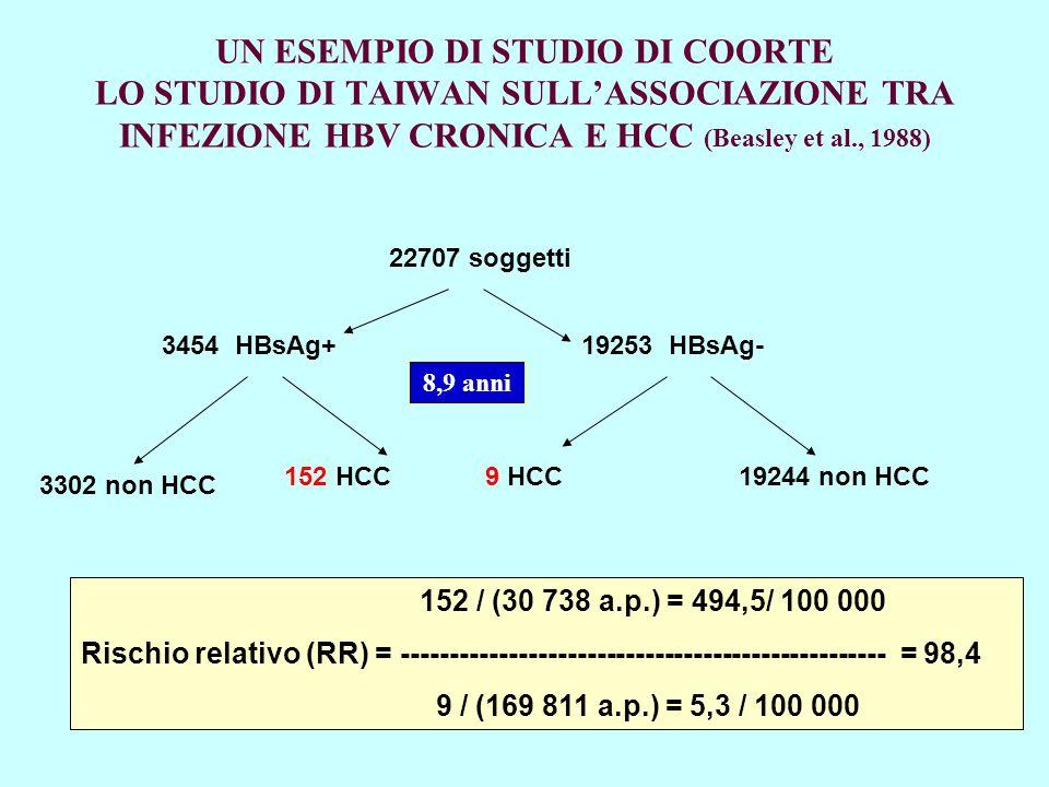 UN ESEMPIO DI STUDIO DI COORTE: LO STUDIO DI TAIWAN SULLASSOCIAZIONE TRA INFEZIONE HBV CRONICA E HCC (Beasley et al., 1988) 22707 soggetti 3454 HBsAg+