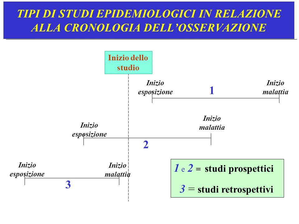 Direzionalità dei tre più importanti studi osservazionaliExp Mal TRASVERSALI Exp Exp Mal Mal COORTE CASO-CONTROLLO