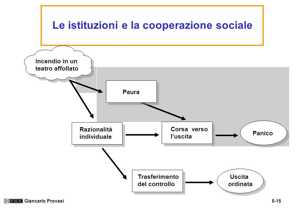 5-15 Giancarlo Provasi Le istituzioni e la cooperazione sociale Incendio in un teatro affollato Razionalità individuale Corsa verso l'uscita Panico Us