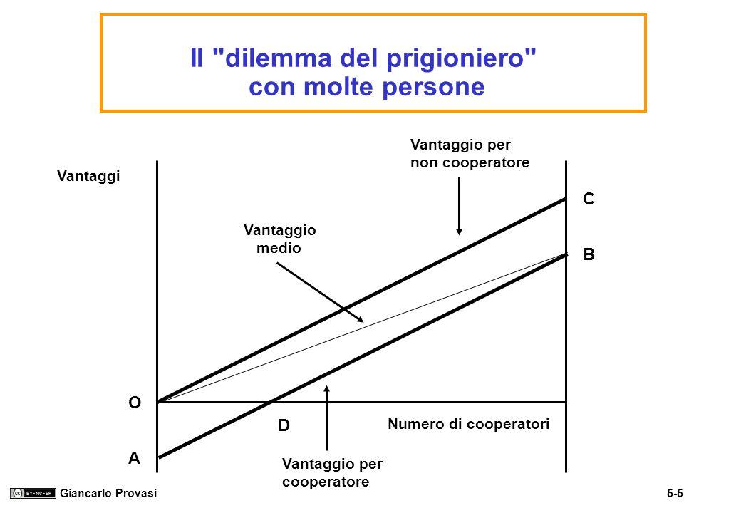 5-16 Giancarlo Provasi Le risorse istituzionali Le istituzioni intervengono rendendo una attività social- mente indesiderabile più penalizzante per coloro che potrebbero essere tentati di intraprenderla.