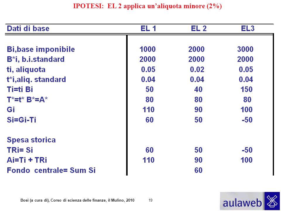 Bosi (a cura di), Corso di scienza delle finanze, il Mulino, 201019 IPOTESI: EL 2 applica unaliquota minore (2%)