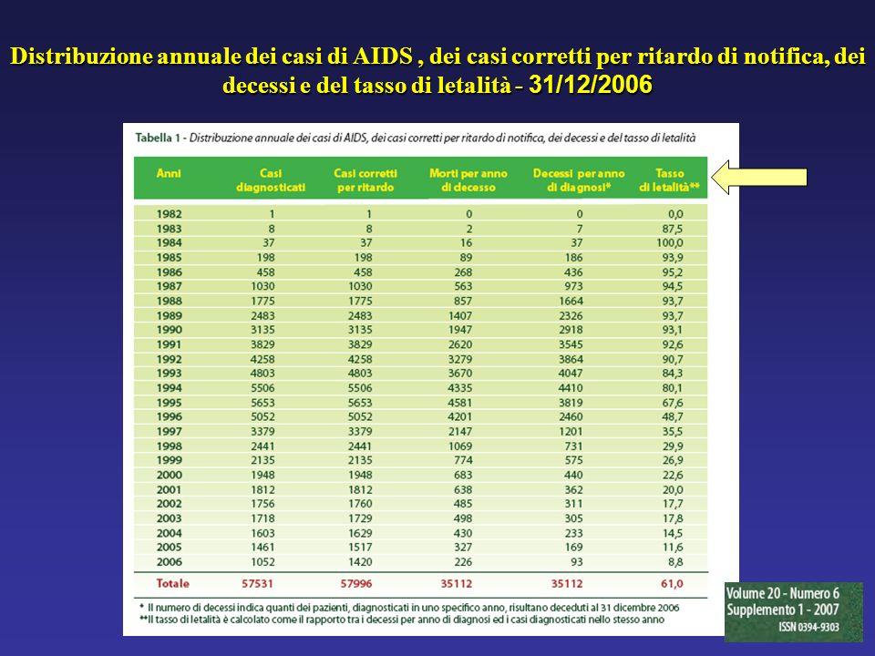 Distribuzione annuale dei casi di AIDS, dei casi corretti per ritardo di notifica, dei decessi e del tasso di letalità - 31/12/2006