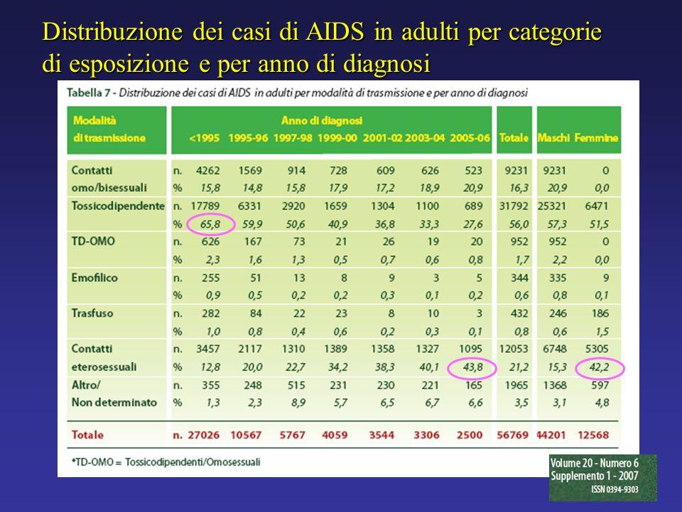 Distribuzione dei casi di AIDS in adulti per categorie di esposizione e per anno di diagnosi