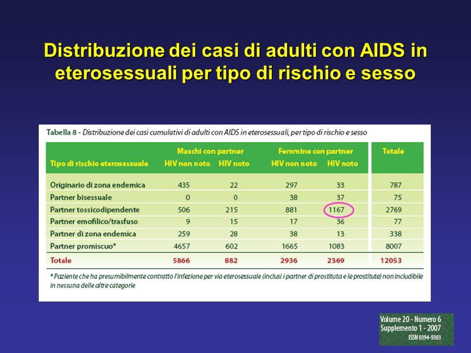 Distribuzione dei casi di adulti con AIDS in eterosessuali per tipo di rischio e sesso