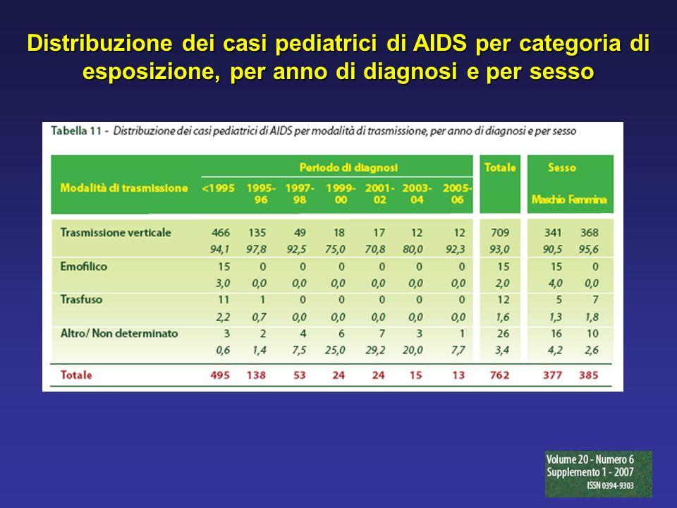 Distribuzione dei casi pediatrici di AIDS per categoria di esposizione, per anno di diagnosi e per sesso