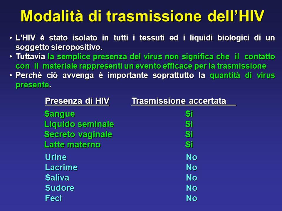 Modalità di trasmissione dellHIV L'HIV è stato isolato in tutti i tessuti ed i liquidi biologici di un soggetto sieropositivo.L'HIV è stato isolato in