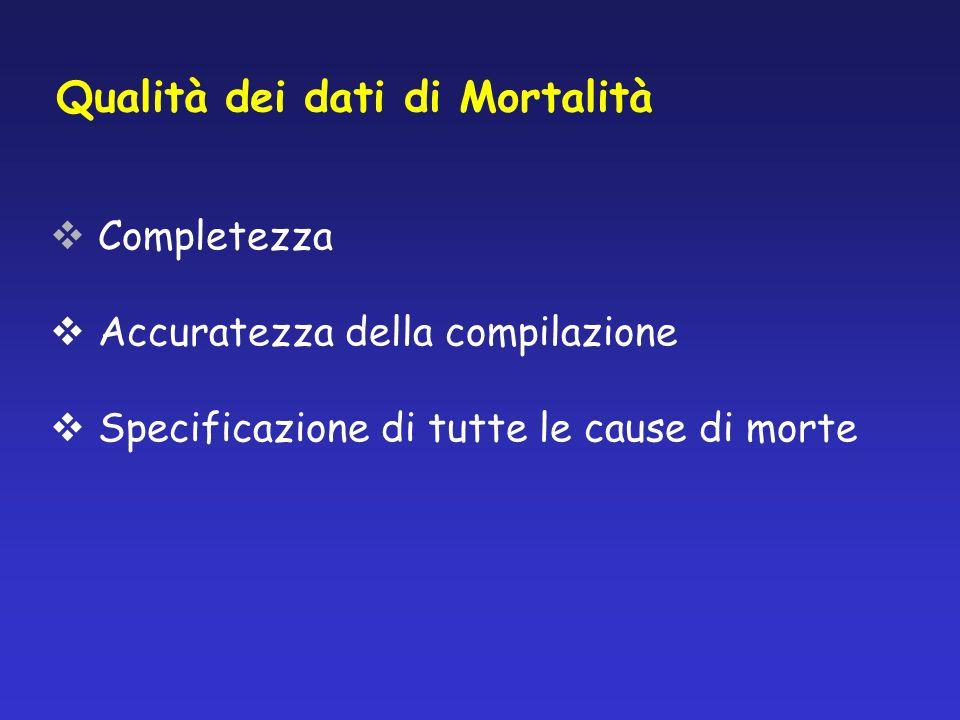 Qualità dei dati di Mortalità Completezza Accuratezza della compilazione Specificazione di tutte le cause di morte