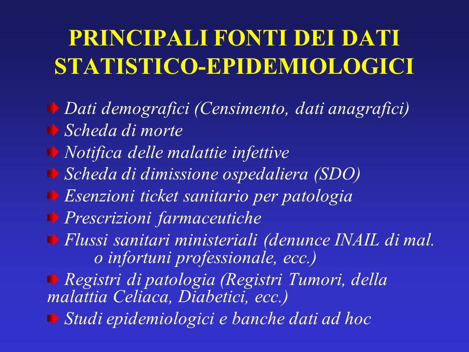 PRINCIPALI FONTI DEI DATI STATISTICO-EPIDEMIOLOGICI Dati demografici (Censimento, dati anagrafici) Scheda di morte Notifica delle malattie infettive S