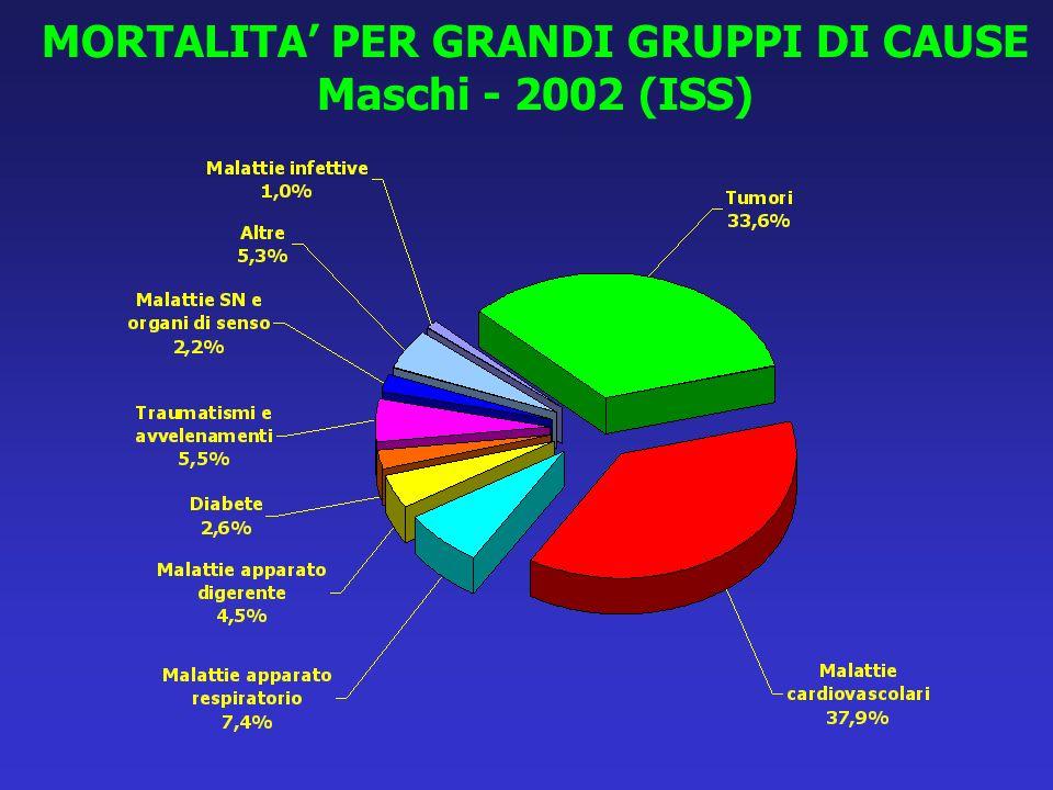 MORTALITA PER GRANDI GRUPPI DI CAUSE Femmine - 2002 (ISS)