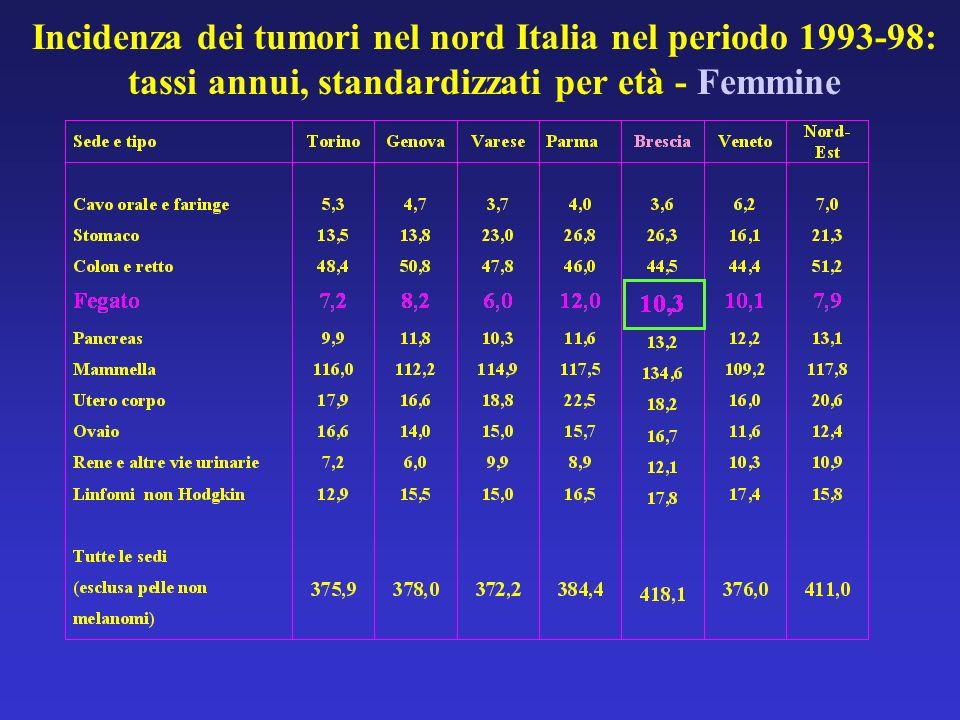 Incidenza dei tumori nel nord Italia nel periodo 1993-98: tassi annui, standardizzati per età - Femmine