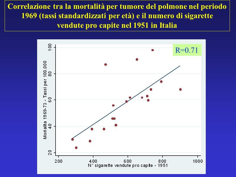 Correlazione tra la mortalità per tumore del polmone nel periodo 1969 (tassi standardizzati per età) e il numero di sigarette vendute pro capite nel 1