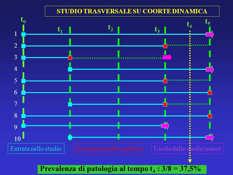 Prevalenza di patologia al tempo t 4 : 3/8 = 37,5% STUDIO TRASVERSALE SU COORTE DINAMICA 1 2 3 4 5 6 7 8 9 10 t0t0 t5t5 Entrata nello studioInsorgenza