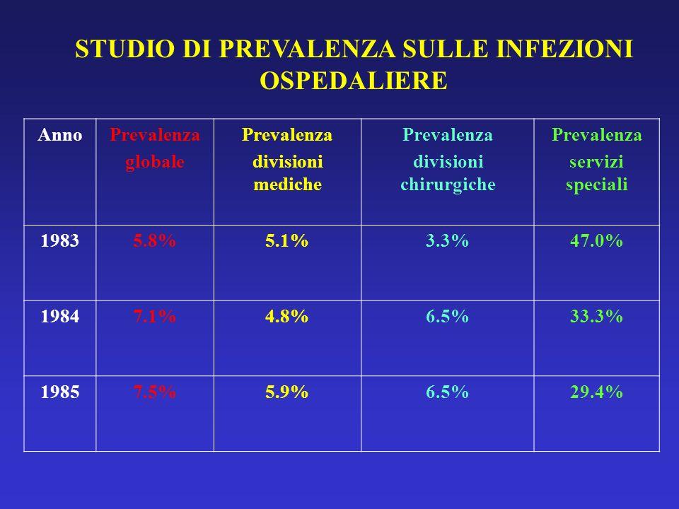 STUDIO DI PREVALENZA SULLE INFEZIONI OSPEDALIERE AnnoPrevalenza globale Prevalenza divisioni mediche Prevalenza divisioni chirurgiche Prevalenza servi