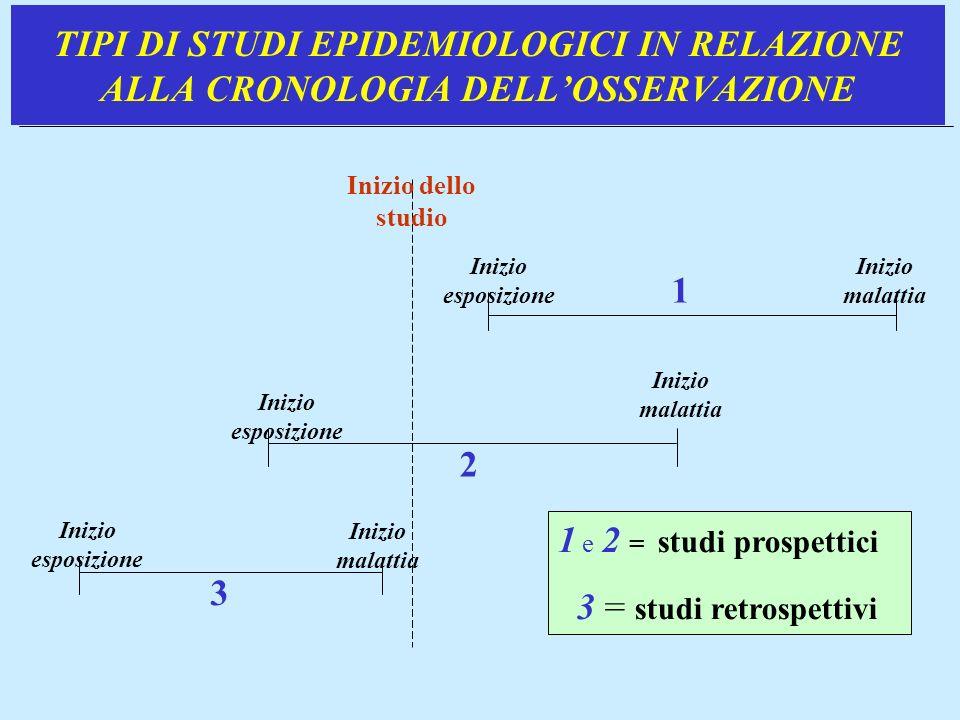 TIPI DI STUDI EPIDEMIOLOGICI IN RELAZIONE ALLA CRONOLOGIA DELLOSSERVAZIONE Inizio dello studio 1 Inizio esposizione 2 Inizio malattia 3 Inizio esposiz
