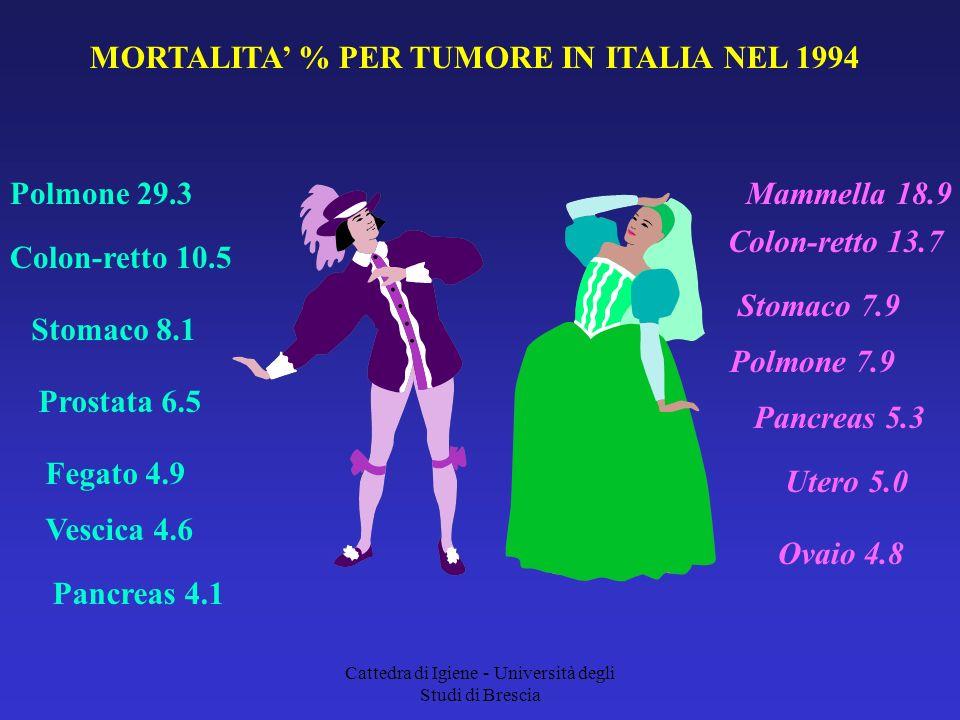 Cattedra di Igiene - Università degli Studi di Brescia MORTALITA % PER TUMORE IN ITALIA NEL 1994 Stomaco 7.9 Colon-retto 13.7 Colon-retto 10.5 Polmone