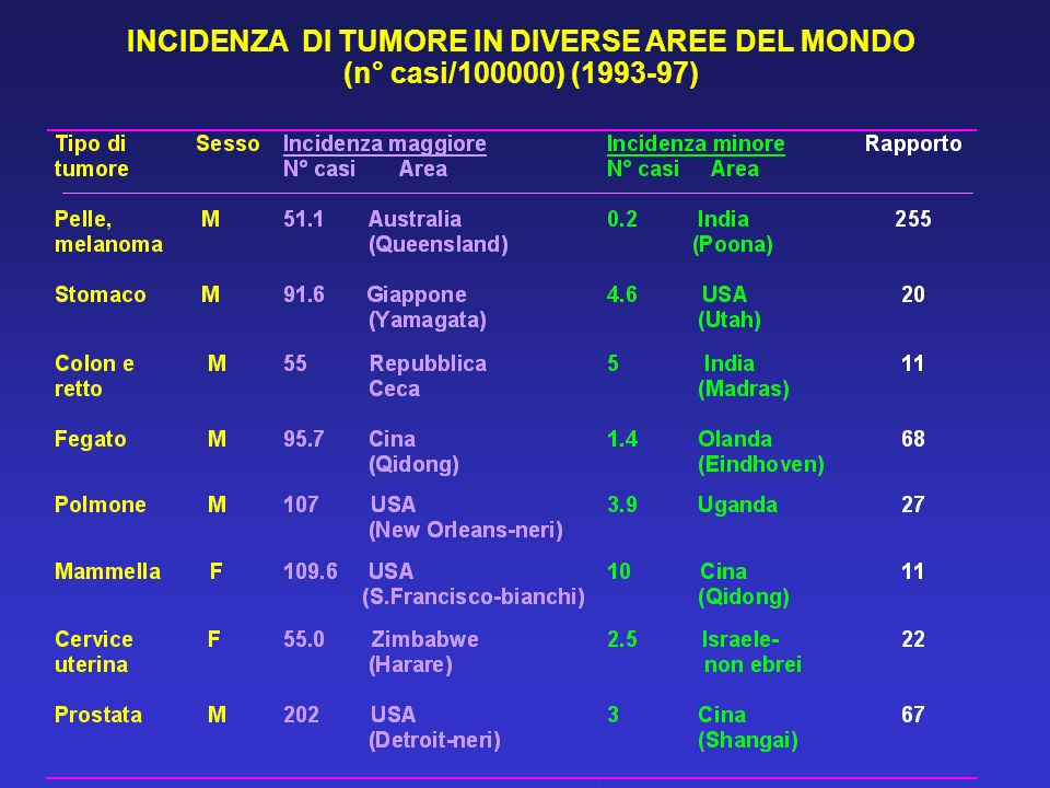 INCIDENZA DI TUMORE IN DIVERSE AREE DEL MONDO (n° casi/100000) (1993-97)