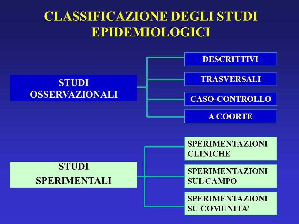 CLASSIFICAZIONE DEGLI STUDI EPIDEMIOLOGICI STUDI OSSERVAZIONALI STUDI SPERIMENTALI DESCRITTIVI TRASVERSALI CASO-CONTROLLO A COORTE SPERIMENTAZIONI CLI