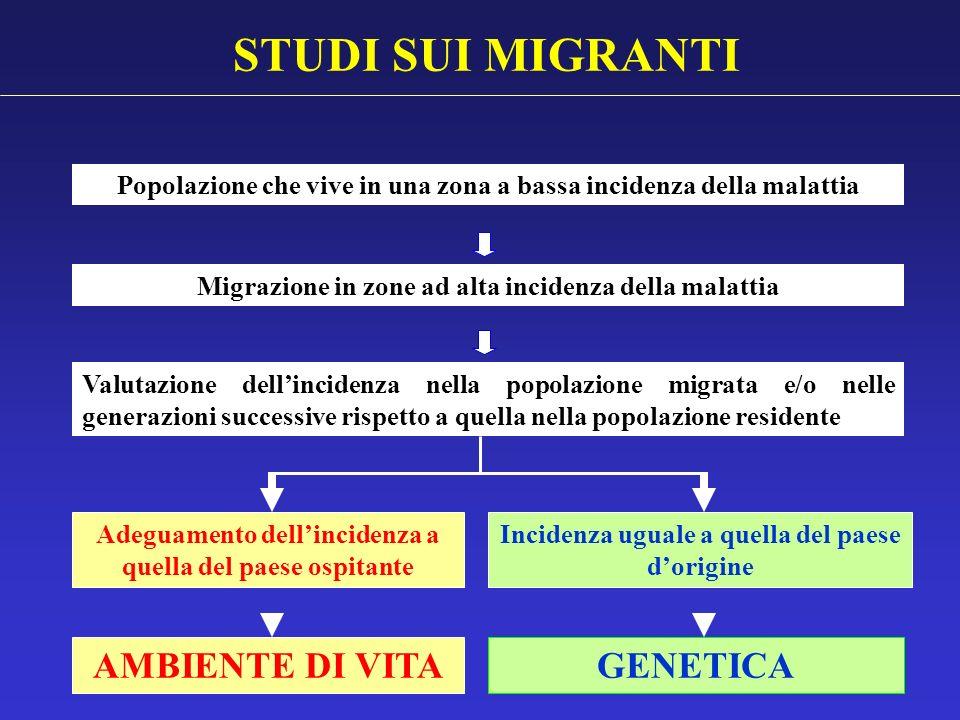 STUDI SUI MIGRANTI Popolazione che vive in una zona a bassa incidenza della malattia Migrazione in zone ad alta incidenza della malattia Adeguamento d