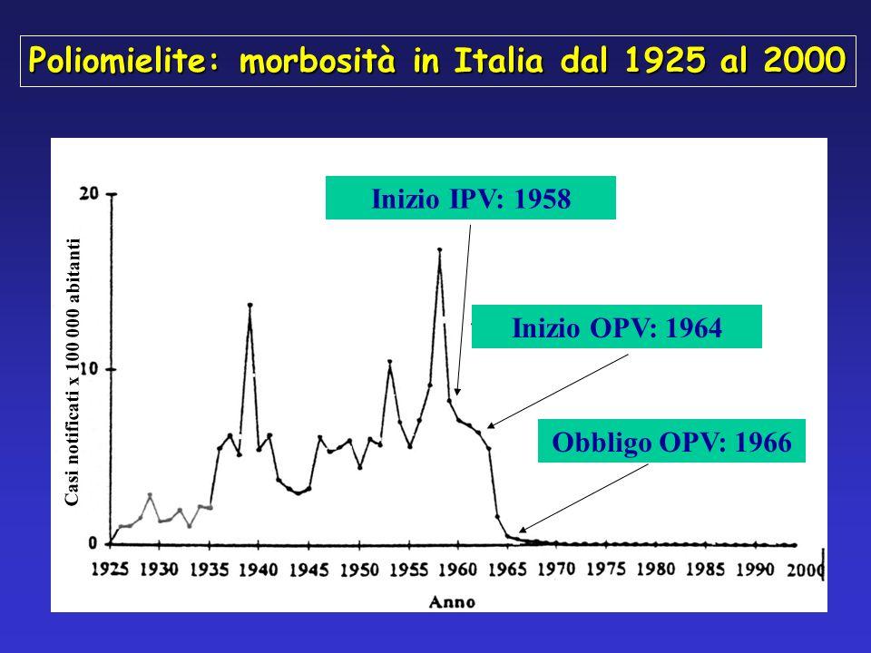 Poliomielite: morbosità in Italia dal 1925 al 2000 Casi notificati x 100 000 abitanti Inizio OPV: 1964 Obbligo OPV: 1966 Inizio IPV: 1958